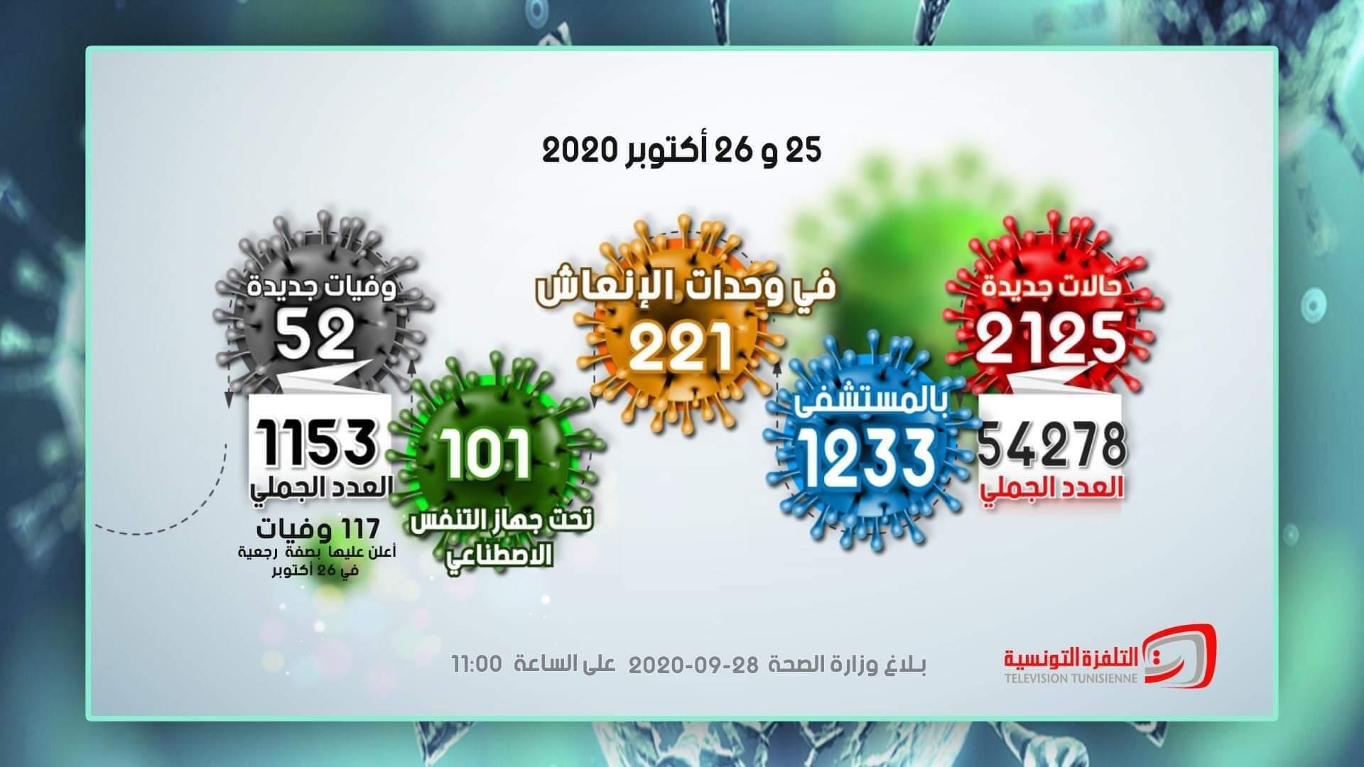 وزارة الصحة: تسجيل 2125 إصابة جديدة بفيروس كورونا بتاريخ 25 و26 أكتوبر 2020